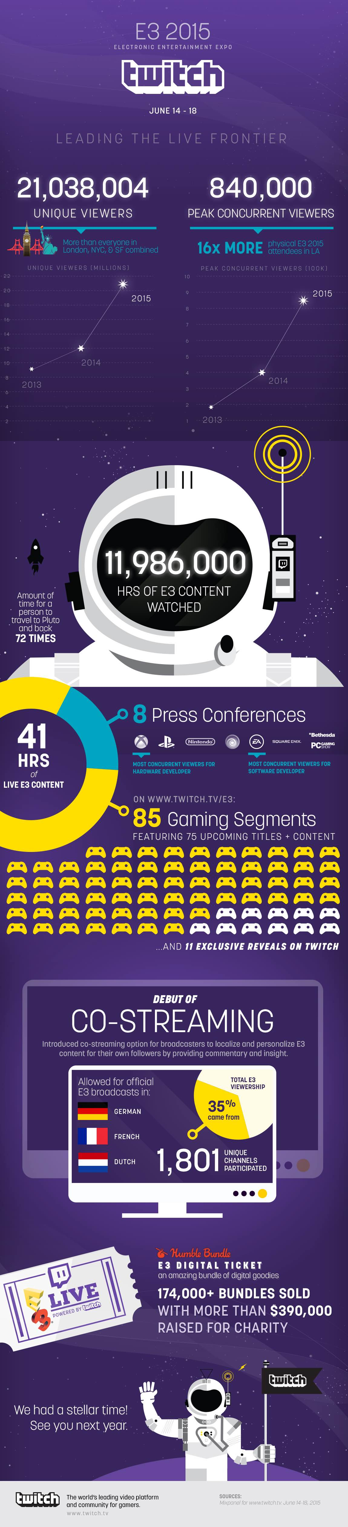 E3 Infographic vertical