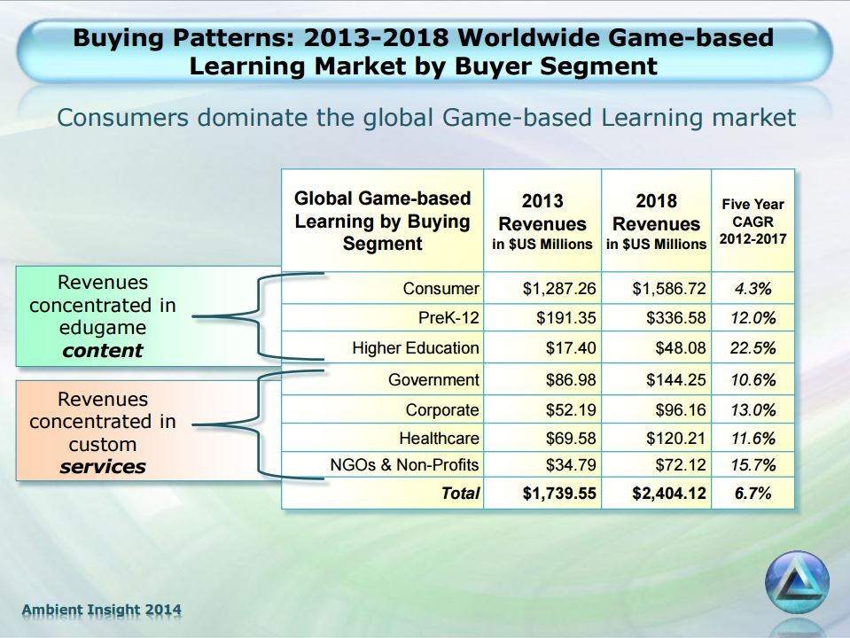 The state of the educational games market, according to Ambient Insight.