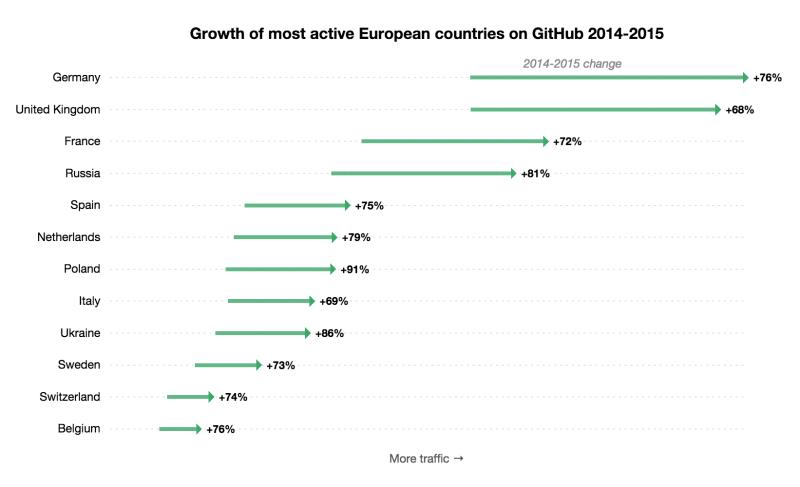 GitHub in Europe