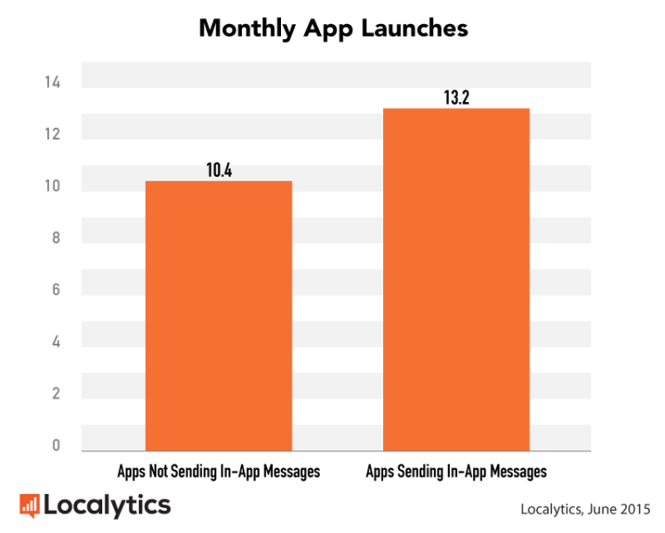 App launches for apps that do and do not use in-app messaging