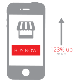 m-Commerce jumped 123% in the first quarter of 2015