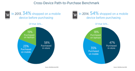 NinthDecimal's report shows an increasing use of mobile for shopping