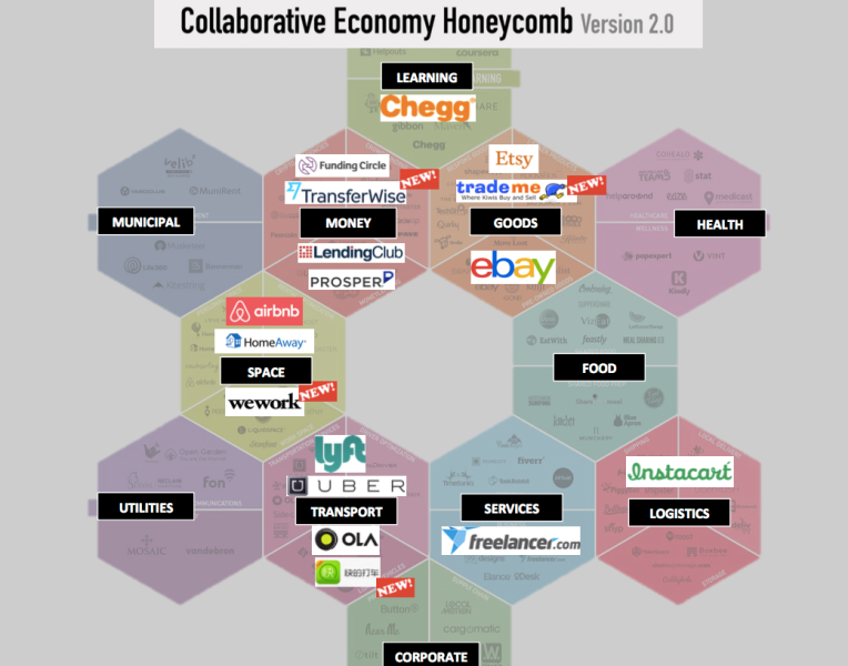 sharing economy honeycomb