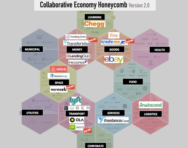 sharing economy honeycomb