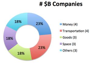 billion-dollar sharing economy companies