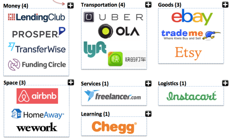 All 17 collaborative economy billion-dollar companies