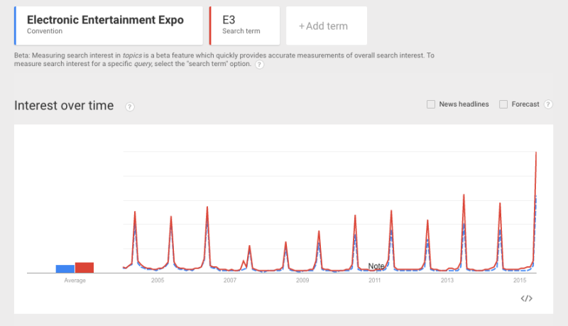 Google Trends shows a huge spike in interest in E3.