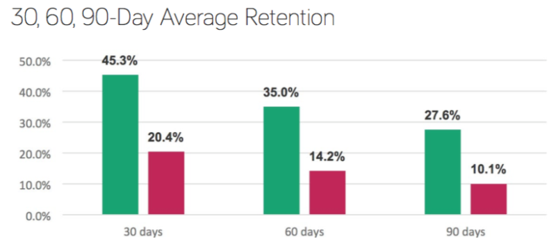 app retention