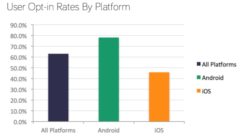 Android vs iOS: push notification opt-in rates, according to Kahuna