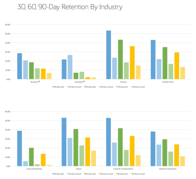 Mobile app retention by industry, according to Kahuna