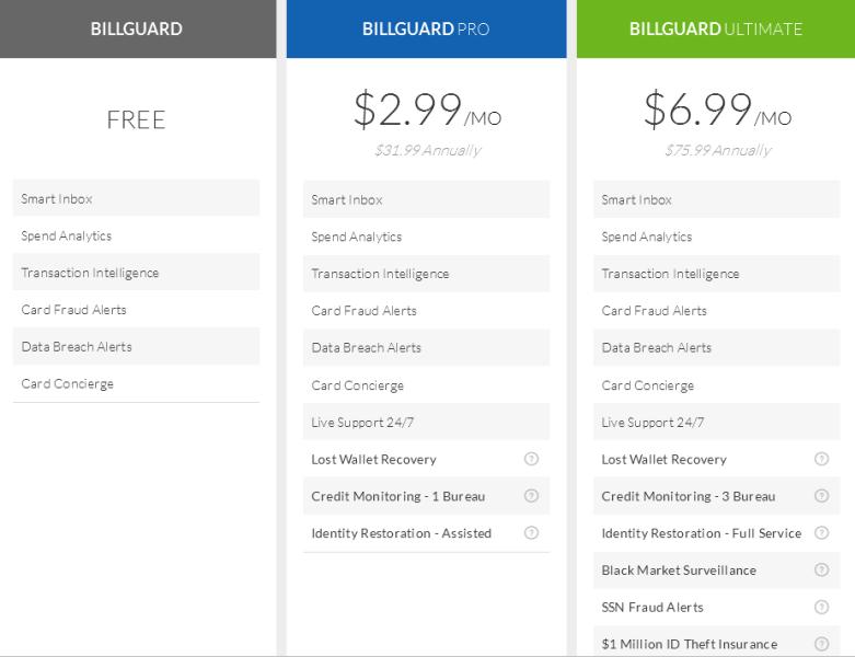 BillGuard Freemium