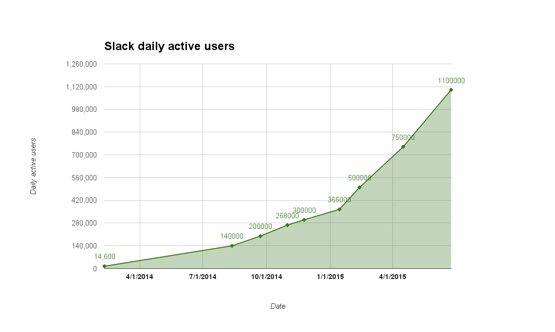 A chart of Slack's daily active user growth. The numbers come from media articles.