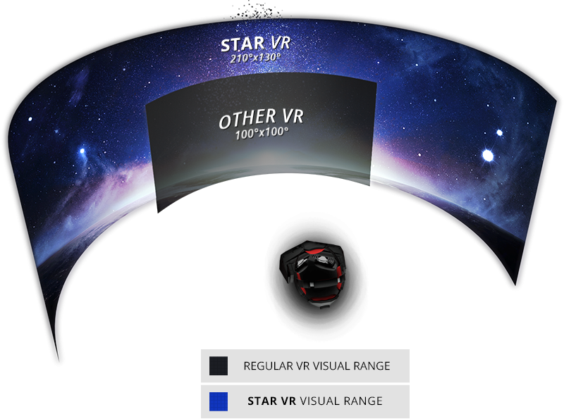 This should give you an idea of how much more you see in StarVR -- although I won't say it was fundamentally better than HTC Vive.