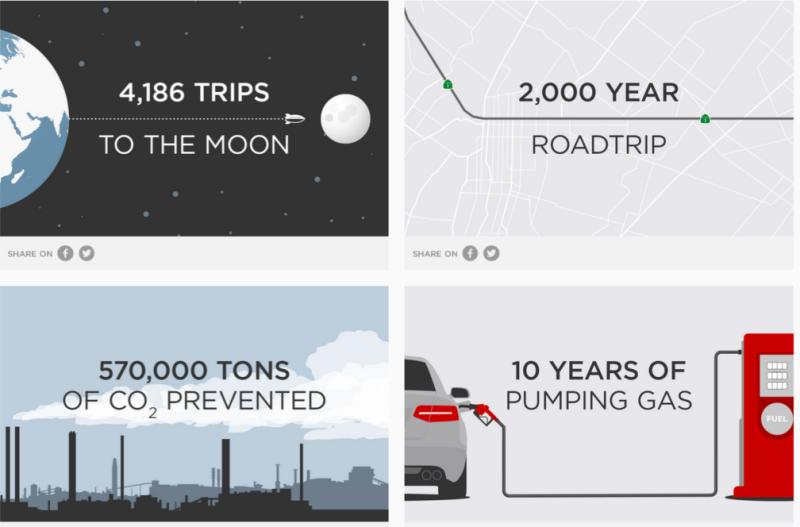 Tesla Milestone