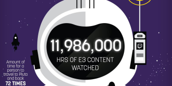 Twitch viewers watched nearly 12 million hours of E3 coverage (infographic)