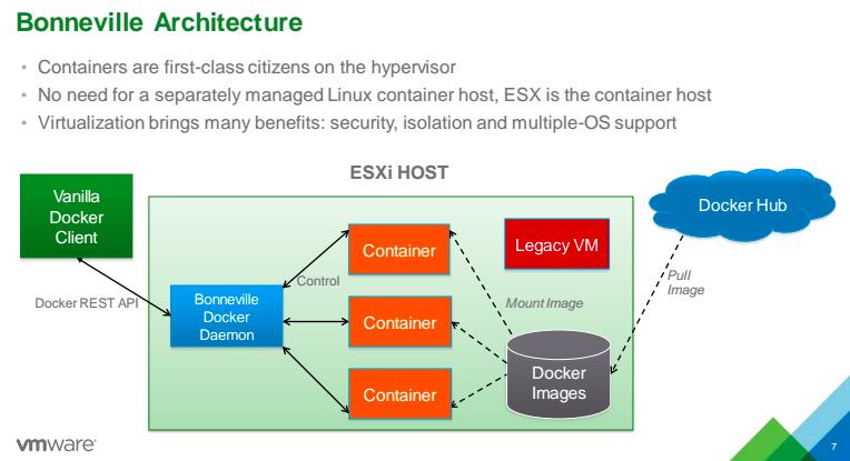 Vmware Previews Project Bonneville A Docker Runtime That
