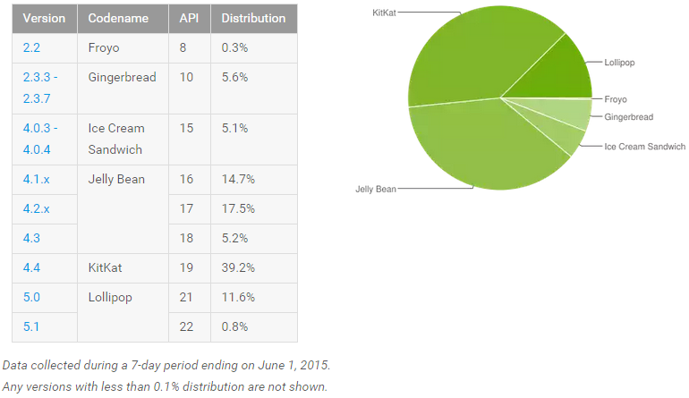 android_adoption_june_2015