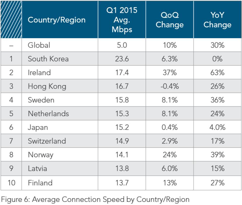 average_connection_speed_akamai_q1_2015