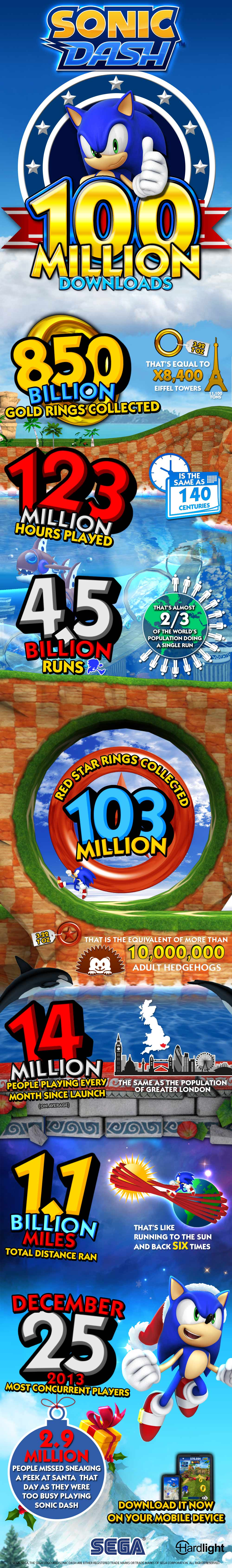 Sega created this infographic to celebrate Sonic Dash's 100 million downloads.