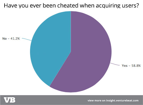 Early 2015 survey results