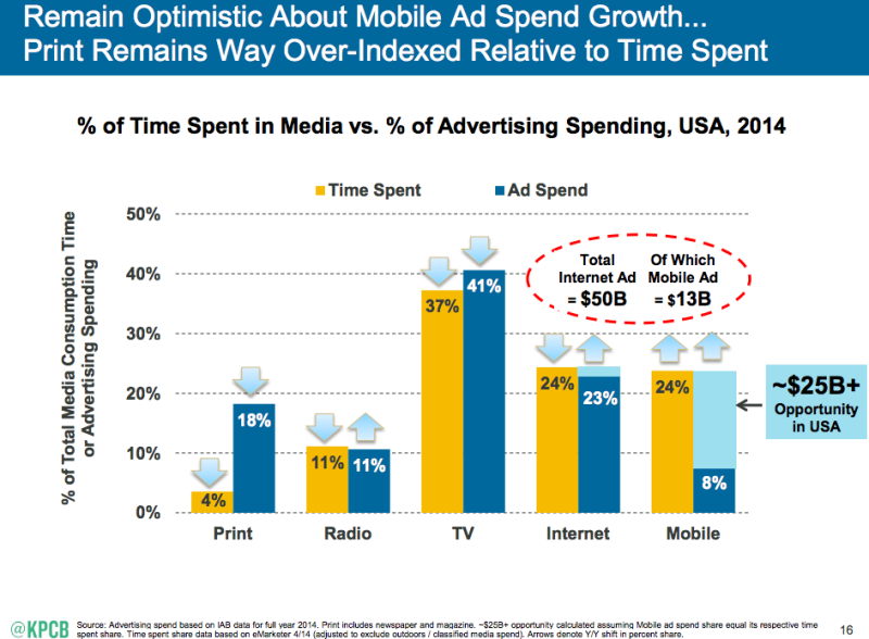 mary-meeker-mobile-ad--800x588