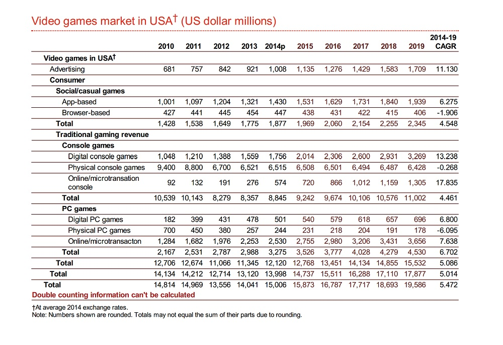 PwC games outlook