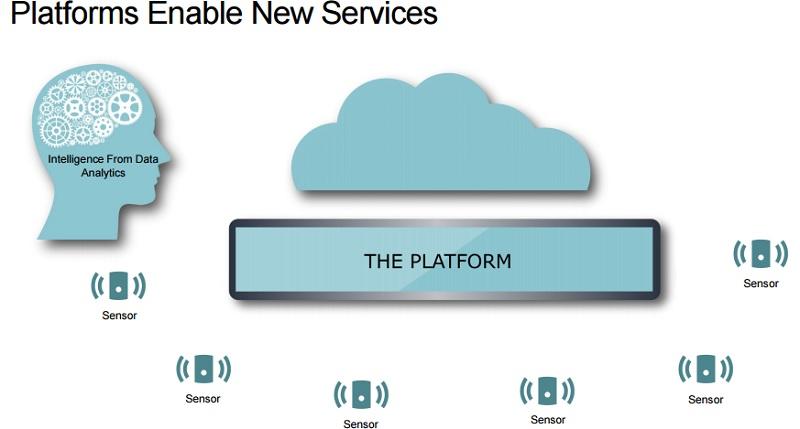 Renesas Internet of Things platform.