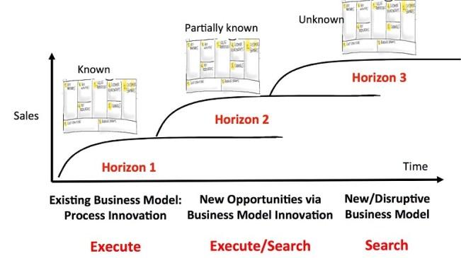 revised Horizons