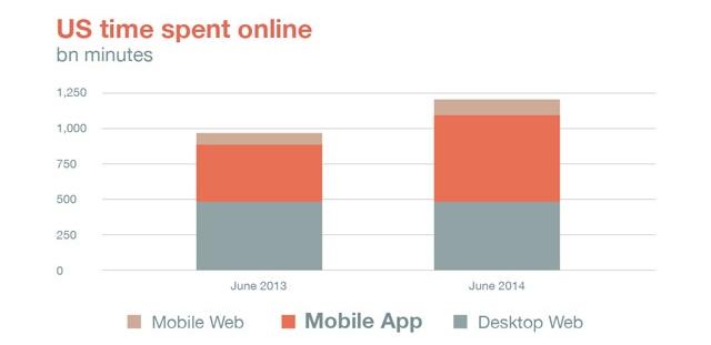 time-spent-online