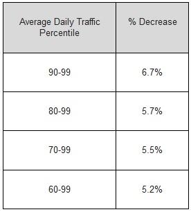 traffic decrease