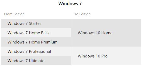 windows_7_upgrade_paths