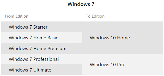 windows_7_upgrade_paths