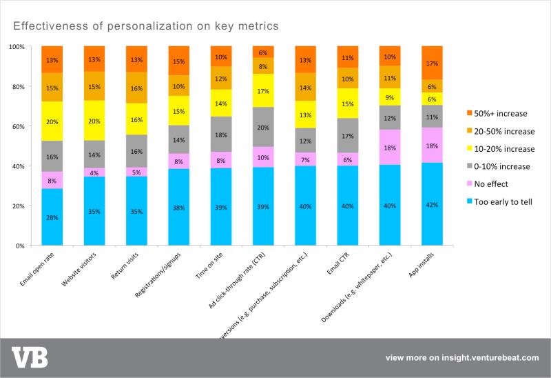personalization - 11 - effectiveness KPIs