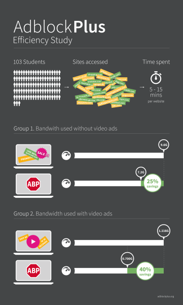A study by Simon Fraser University, supported by Adblock Plus, shows that Adblock Plus reduces network usage.