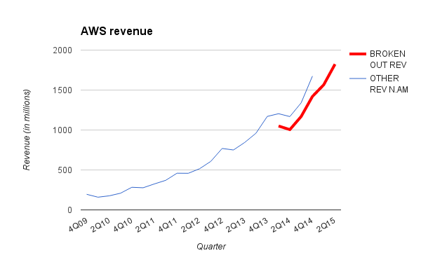 Amazon Web Services revenue, updated for 2Q15.