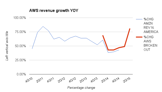 Amazon Web Services revenue growth, updated for 2Q15.