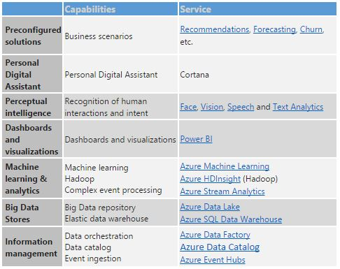Everything in the Cortana Analytics Suite.