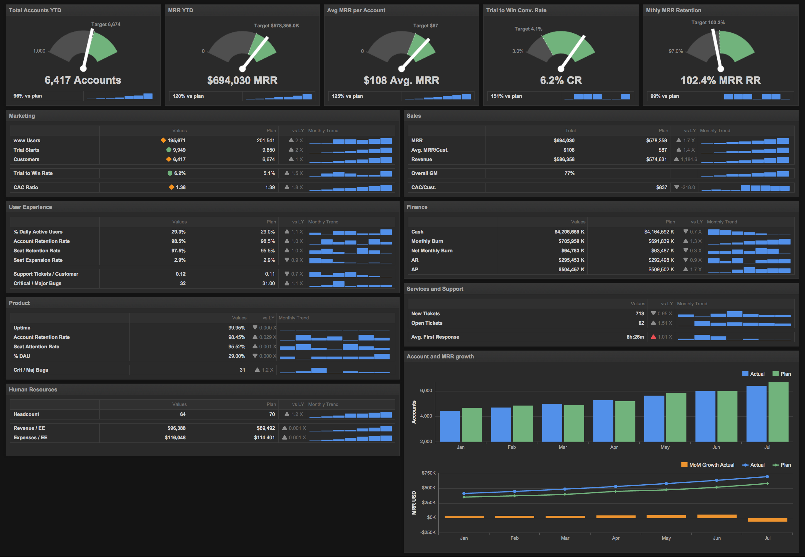 6 Dashboards I Use Daily -- And Why Every Startup CEO