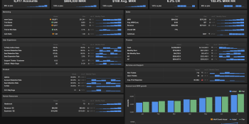 6 dashboards I use daily — and why every startup CEO should as well