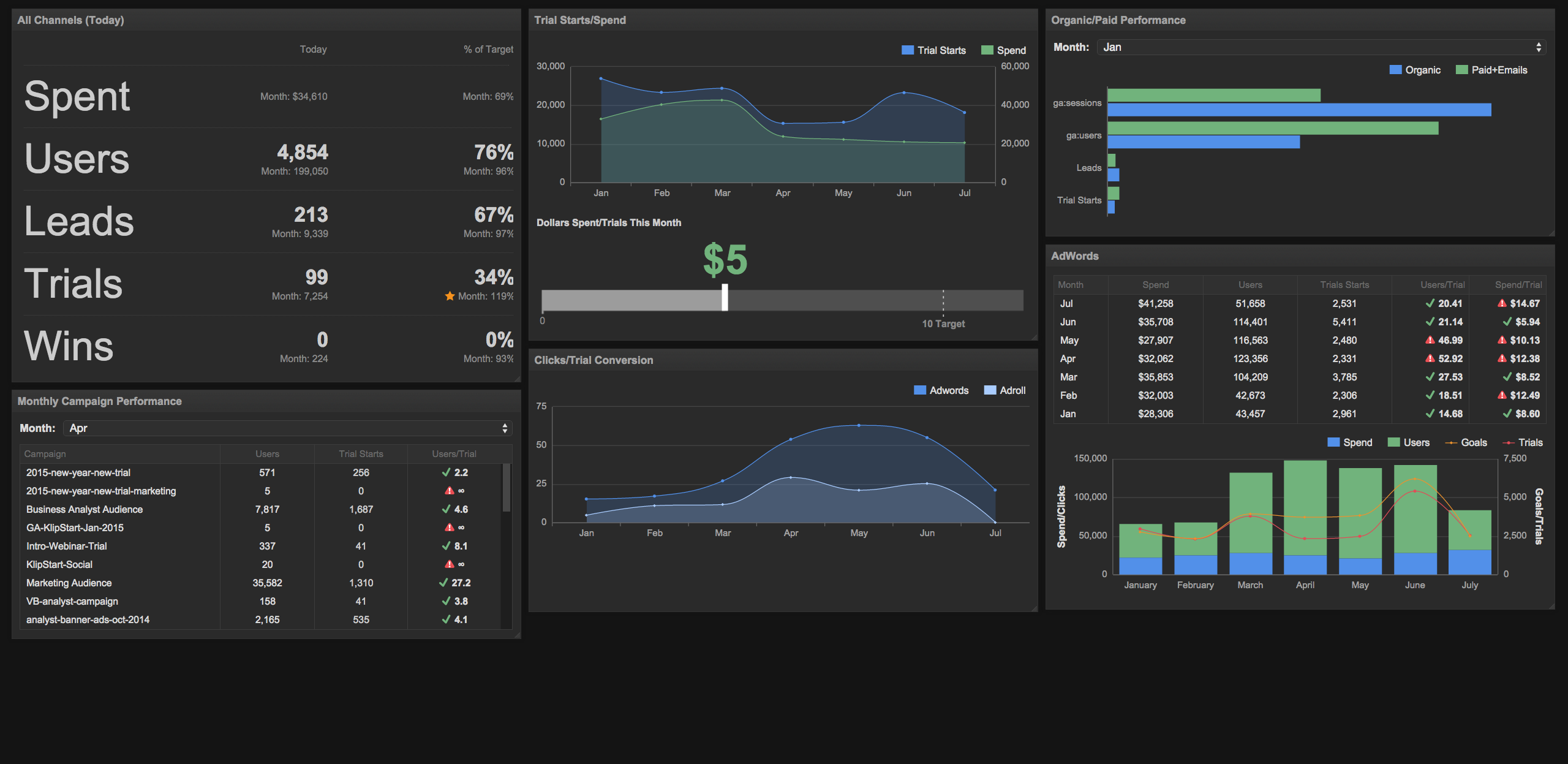 6 dashboards I use daily -- and why every startup CEO should