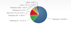 Desktop operating system market share in June, 2015.