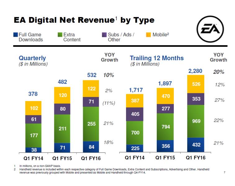 EA digital