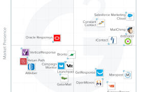 The G2 Crowd Grid for the new report on email marketing tools.