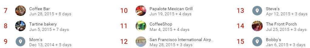 Some of the places I go to most, according to Google Maps Your Timeline.