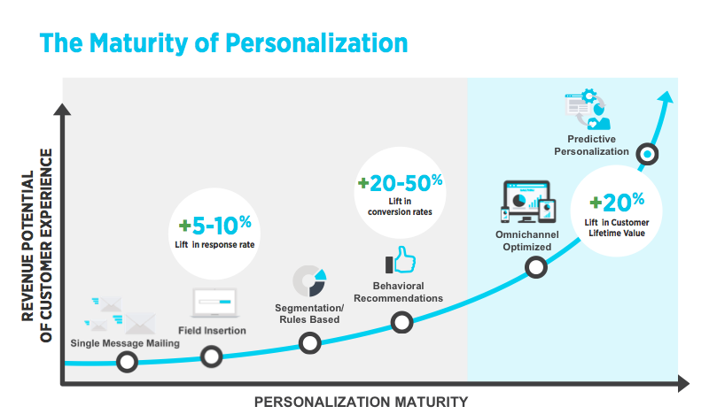 Personalization Maturity Curve - unbranded