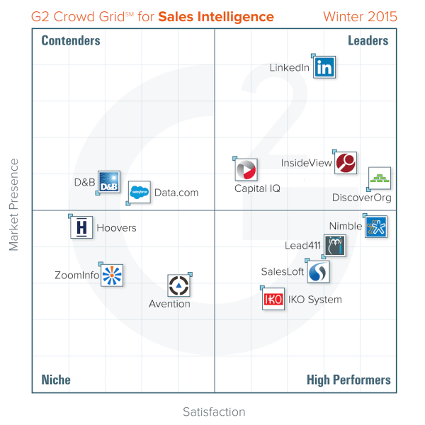 A G2 Crowd report Grid, in this case for Sales Intelligence tools.