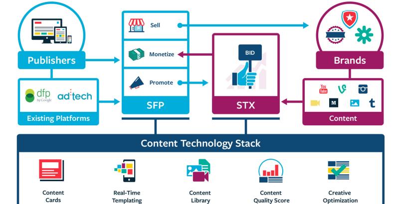 Sharethrough tech stack