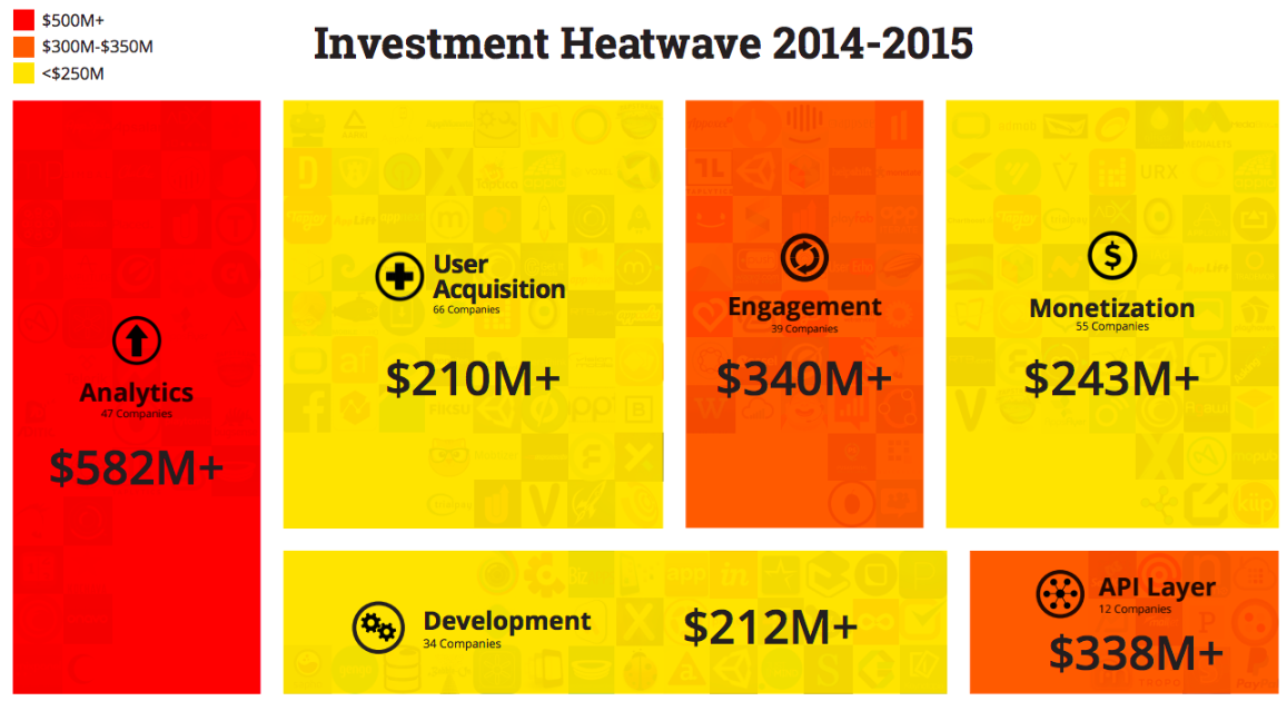 mobile investment heatwave