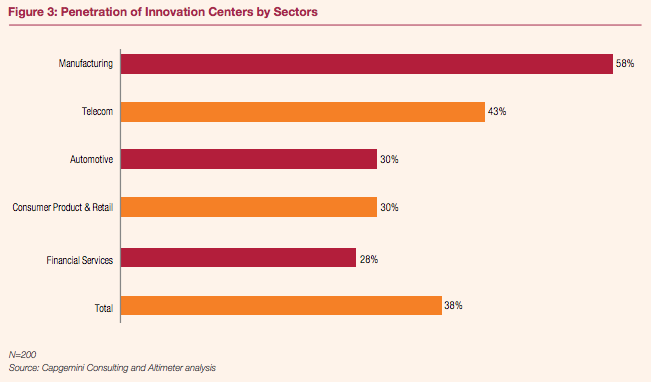 Innovation center penetration by sector