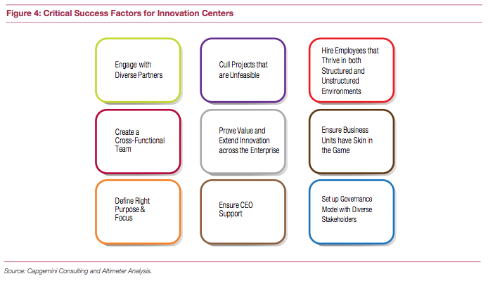 Critical success factors for innovation centers
